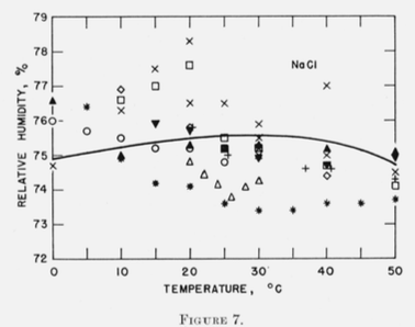 NaCl: Relative Humidity vs Temperature